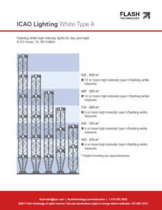 ICAO dual lighting high intensity type a