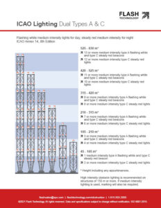 ICAO medium intensity types A and C dual tower lighting