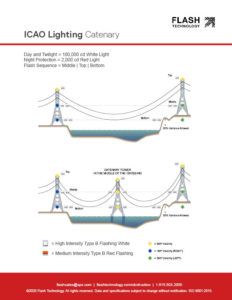 ICAO catenary lighting for transmission towers