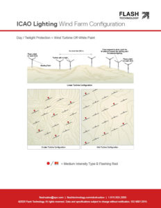 IAO wind farm lighting configurations