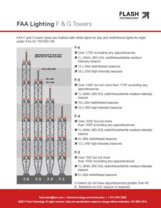 Diagram depicting FAA lighting for F and G-type towers under AC 70/7460-1L