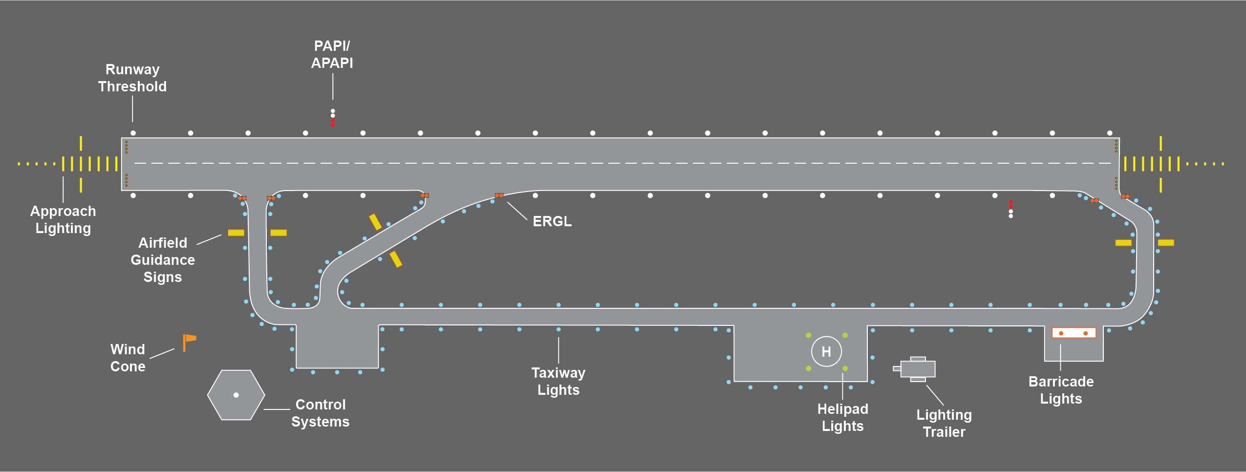Airport lighting configuration