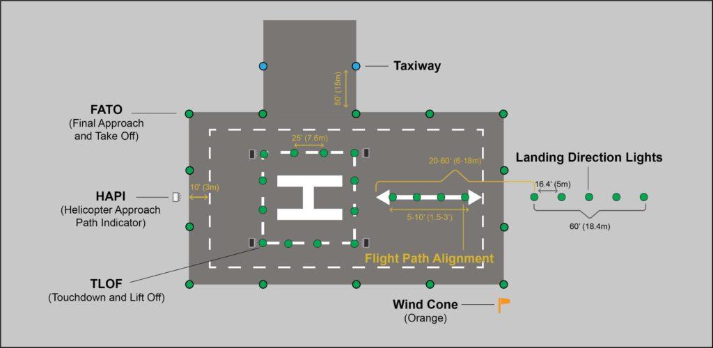 FAA helipad lighting requirements