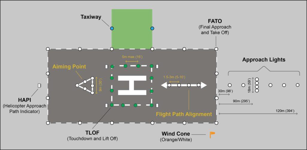 ICAO helipad lighting requirements