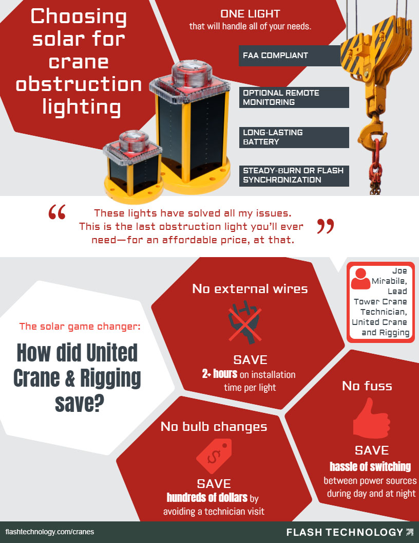 infographic depicting how solar crane warning lights save time and money