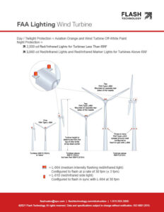 FAA regulations for red lights on wind turbines