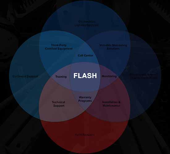 Flash's family of services offers turnkey compliance solutions for customers