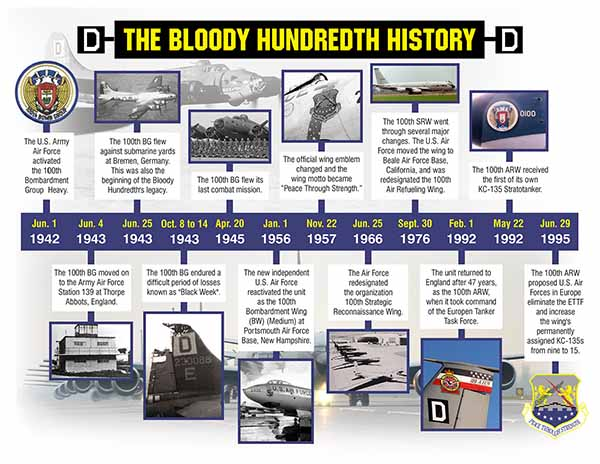 USAF 100th Air Refueling Wing (predecessor 100th Bombardment Group (Heavy)) was dubbed the Bloody Hundredth in WWII